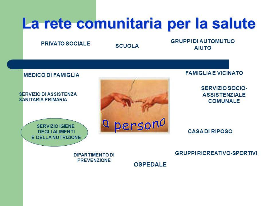 La rete comunitaria per la salute FAMIGLIA E VICINATO CASA DI RIPOSO GRUPPI RICREATIVO-SPORTIVI MEDICO DI FAMIGLIA SERVIZIO SOCIO- ASSISTENZIALE COMUN