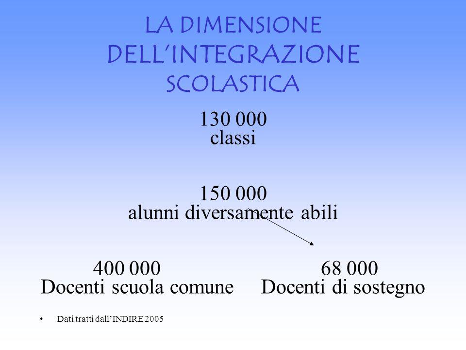 LA DIMENSIONE DELLINTEGRAZIONE SCOLASTICA 130 000 classi 150 000 alunni diversamente abili 400 000 68 000 Docenti scuola comune Docenti di sostegno Da