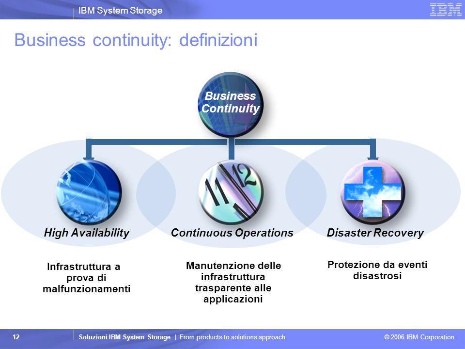IBM System Storage Soluzioni IBM System Storage | From products to solutions approach © 2006 IBM Corporation 12 Business continuity: definizioni Infra
