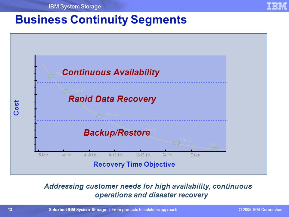 IBM System Storage Soluzioni IBM System Storage | From products to solutions approach © 2006 IBM Corporation 13 Business Continuity Segments Recovery
