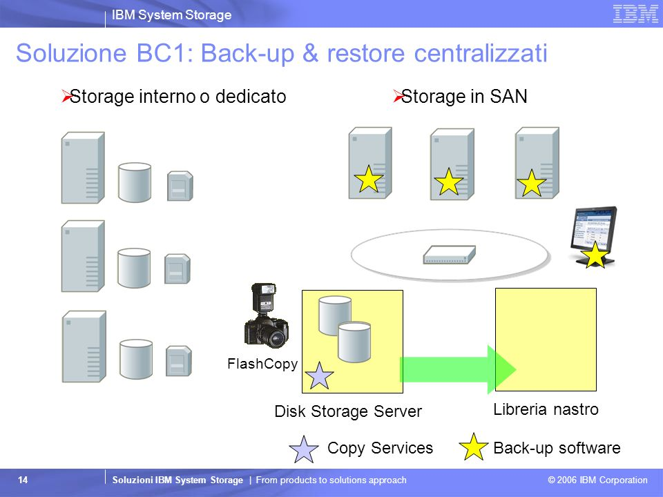 IBM System Storage Soluzioni IBM System Storage | From products to solutions approach © 2006 IBM Corporation 14 Soluzione BC1: Back-up & restore centr