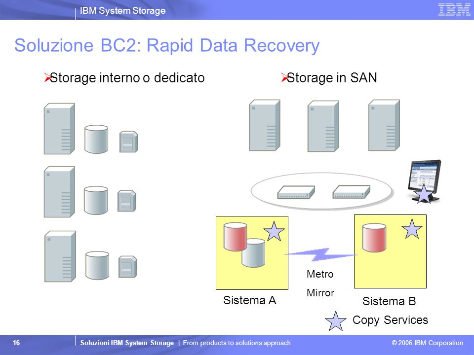IBM System Storage Soluzioni IBM System Storage | From products to solutions approach © 2006 IBM Corporation 16 Soluzione BC2: Rapid Data Recovery Sto