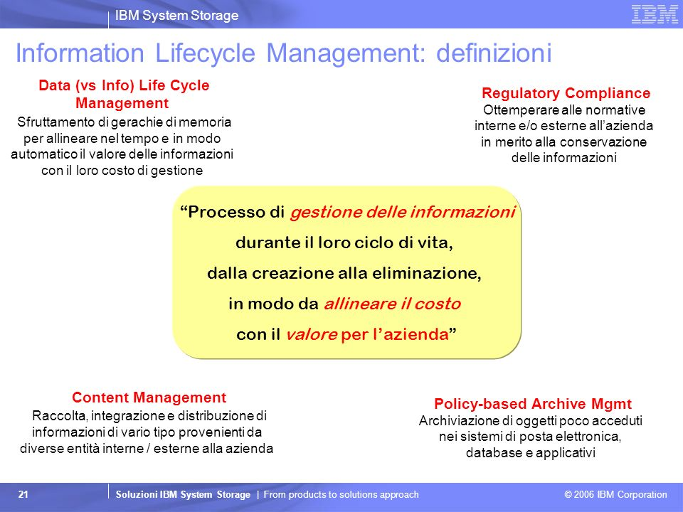 IBM System Storage Soluzioni IBM System Storage | From products to solutions approach © 2006 IBM Corporation 21 Information Lifecycle Management: defi