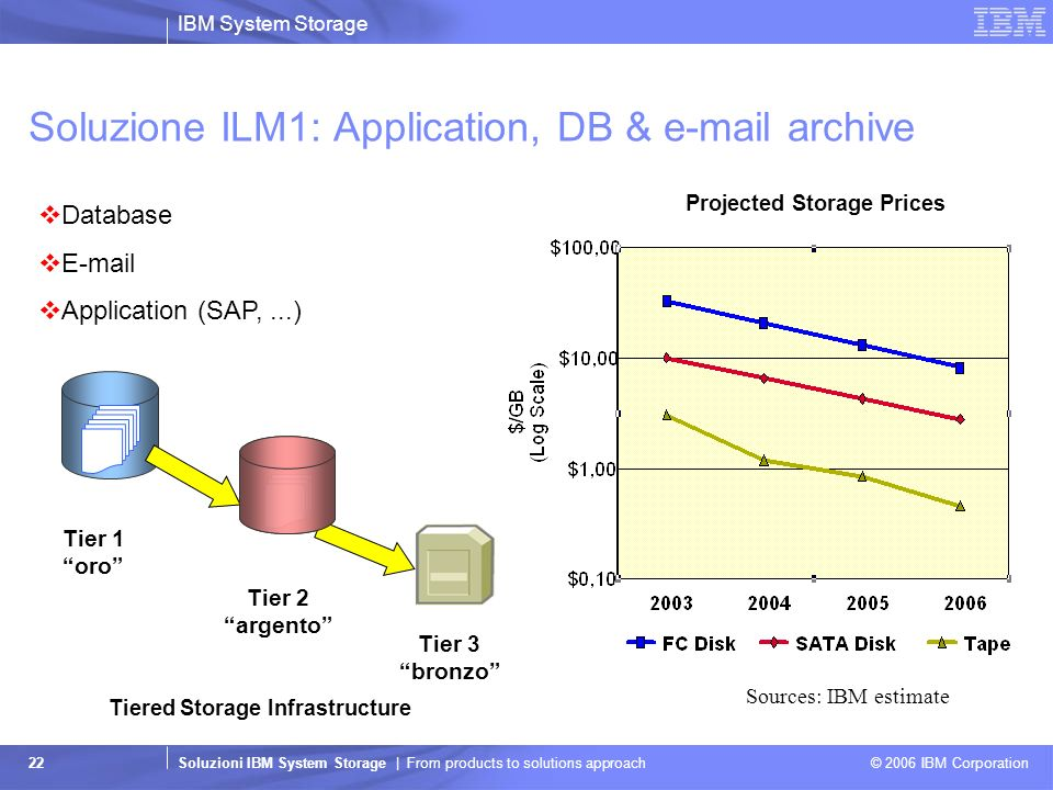 IBM System Storage Soluzioni IBM System Storage | From products to solutions approach © 2006 IBM Corporation 22 Soluzione ILM1: Application, DB & e-ma