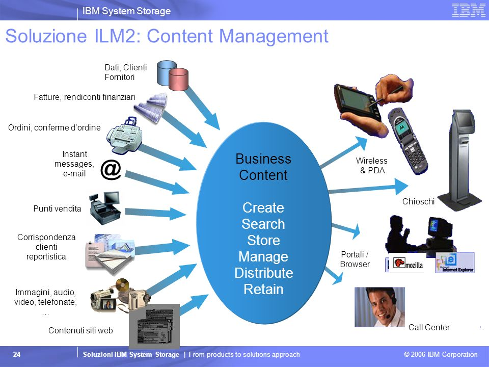 IBM System Storage Soluzioni IBM System Storage | From products to solutions approach © 2006 IBM Corporation 24 Soluzione ILM2: Content Management Ins