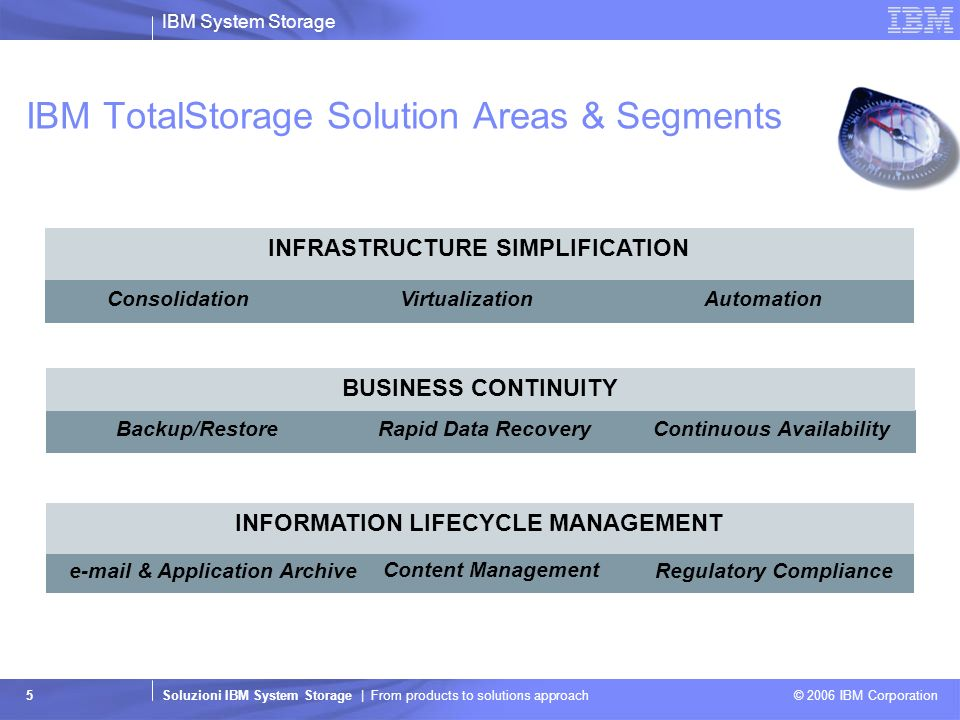 IBM System Storage Soluzioni IBM System Storage | From products to solutions approach © 2006 IBM Corporation 26 IBM TotalStorage Solution Areas & Segments AutomationVirtualizationConsolidation INFRASTRUCTURE SIMPLIFICATION Backup/RestoreRapid Data RecoveryContinuous Availability BUSINESS CONTINUITY Regulatory Compliancee-mail & Application Archive Content Management INFORMATION LIFECYCLE MANAGEMENT