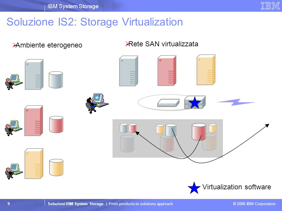 IBM System Storage Soluzioni IBM System Storage | From products to solutions approach © 2006 IBM Corporation 9 Soluzione IS2: Storage Virtualization A
