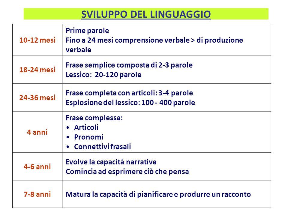 SVILUPPO DEL LINGUAGGIO 10-12 mesi Prime parole Fino a 24 mesi comprensione verbale > di produzione verbale 18-24 mesi Frase semplice composta di 2-3