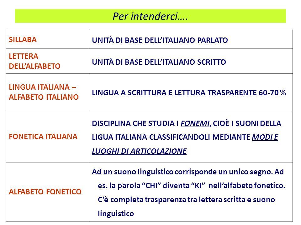 Per intenderci…. SILLABA UNITÀ DI BASE DELLITALIANO PARLATO LETTERA DELLALFABETO UNITÀ DI BASE DELLITALIANO SCRITTO LINGUA ITALIANA – ALFABETO ITALIAN