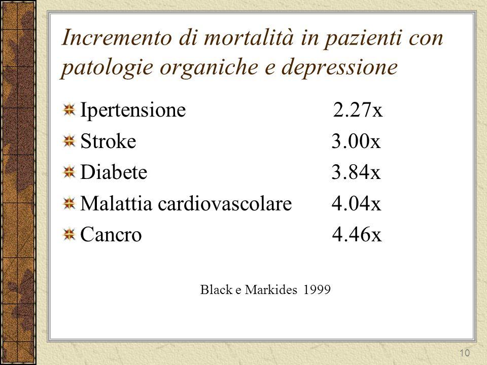 11 Depressione e mortalità (Wulsin et al, 1999) 61 studi: il 72% riportava una correlazione significativa tra depressione e mortalità, il 28% riportava una mancanza di associazione –Tra i pazienti ricoverati in ospedale per infarto miocardico acuto il tasso di mortalità a sei mesi era 4 volte superiore nei pazienti depressi.