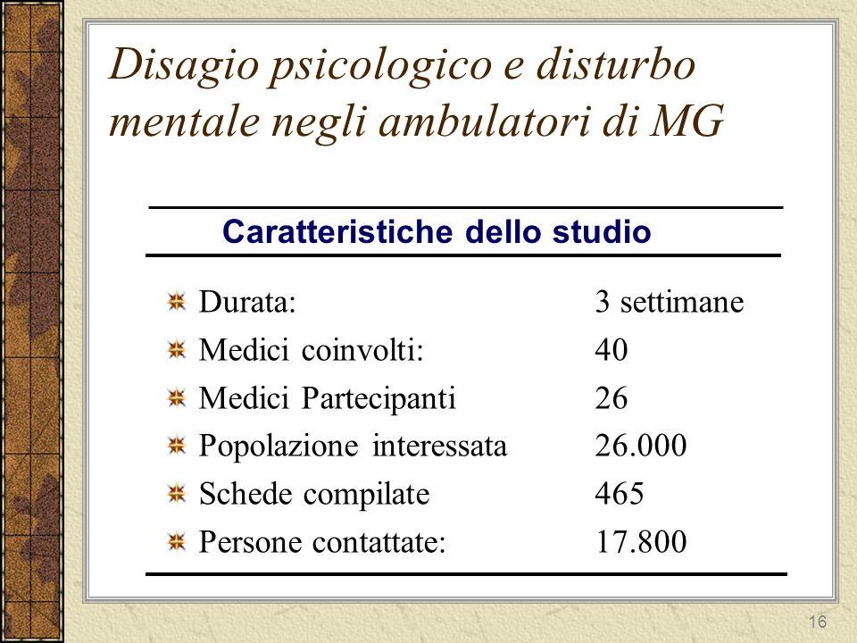 17 Disagio psicologico e disturbo mentale negli ambulatori di MG Soggetti contattati 17.800 (il 68% della popolazione assistita) Soggetti con disagio 1.008 (il 4.8% popolazione assistita Il 6% della popolazione contattata) Caratteristiche dello studio