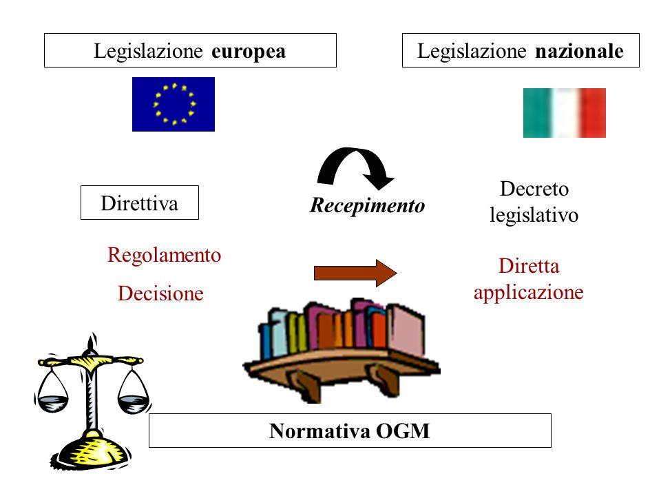 Legislazione europeaLegislazione nazionale Decisione Regolamento Direttiva Recepimento Normativa OGM Decreto legislativo Diretta applicazione