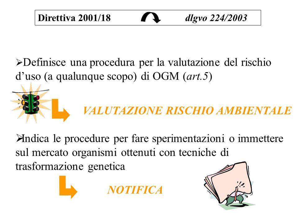 Definisce una procedura per la valutazione del rischio duso (a qualunque scopo) di OGM (art.5) Indica le procedure per fare sperimentazioni o immetter