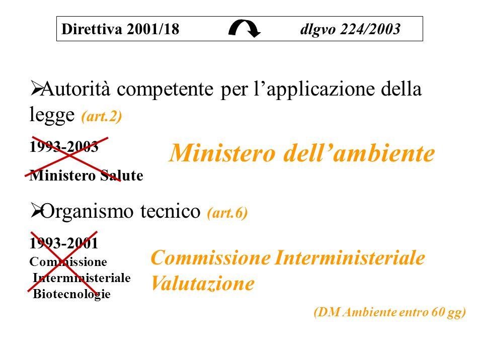 Autorità competente per lapplicazione della legge (art.2) 1993-2003 Ministero Salute Organismo tecnico (art.6) 1993-2001 Commissione Interministeriale