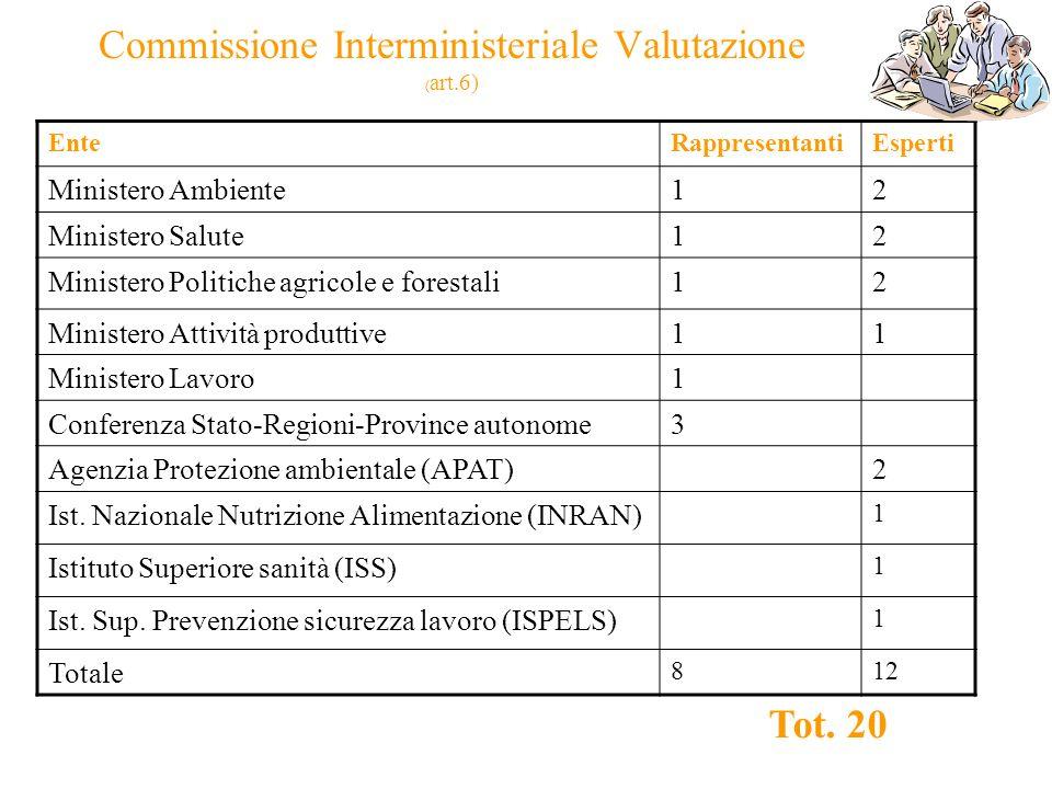 Commissione Interministeriale Valutazione ( art.6) EnteRappresentantiEsperti Ministero Ambiente12 Ministero Salute12 Ministero Politiche agricole e fo