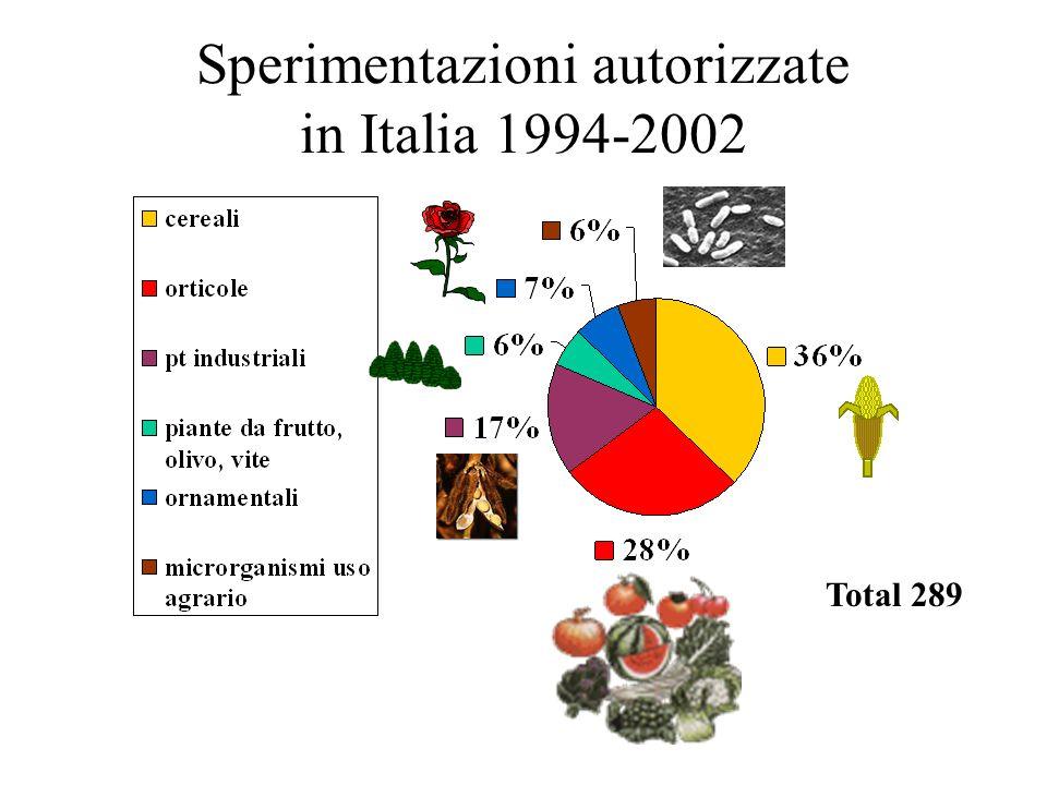 Sperimentazioni autorizzate in Italia 1994-2002 Total 289