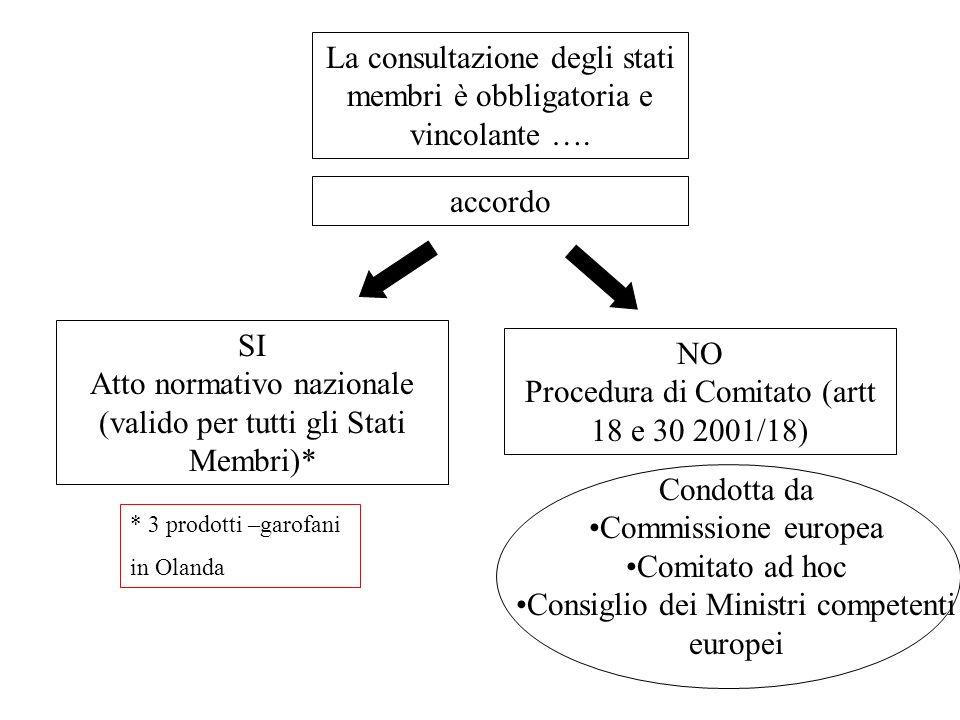 La consultazione degli stati membri è obbligatoria e vincolante …. accordo SI Atto normativo nazionale (valido per tutti gli Stati Membri)* NO Procedu