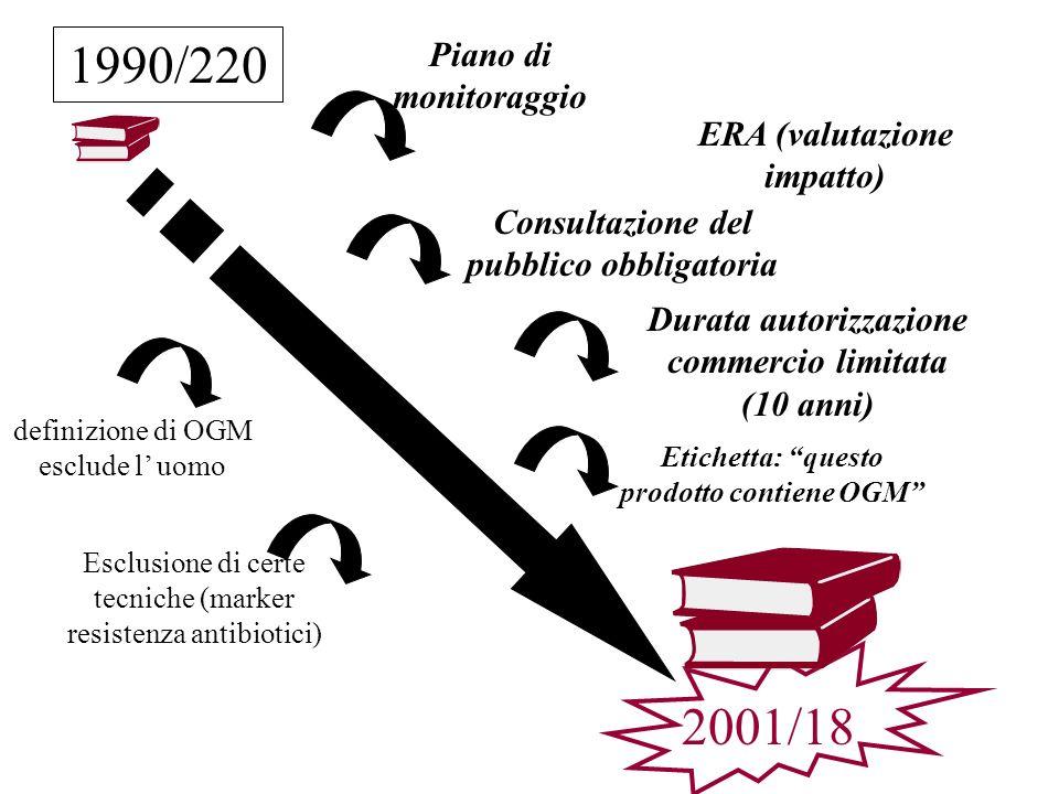 1990/220 2001/18 definizione di OGM esclude l uomo Piano di monitoraggio Durata autorizzazione commercio limitata (10 anni) Consultazione del pubblico