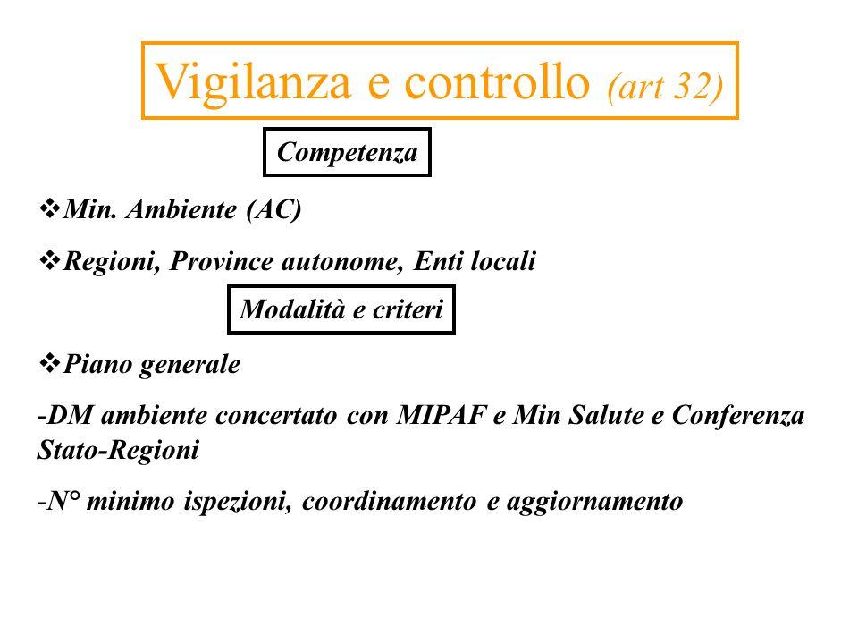 Vigilanza e controllo (art 32) Min. Ambiente (AC) Regioni, Province autonome, Enti locali Piano generale -DM ambiente concertato con MIPAF e Min Salut