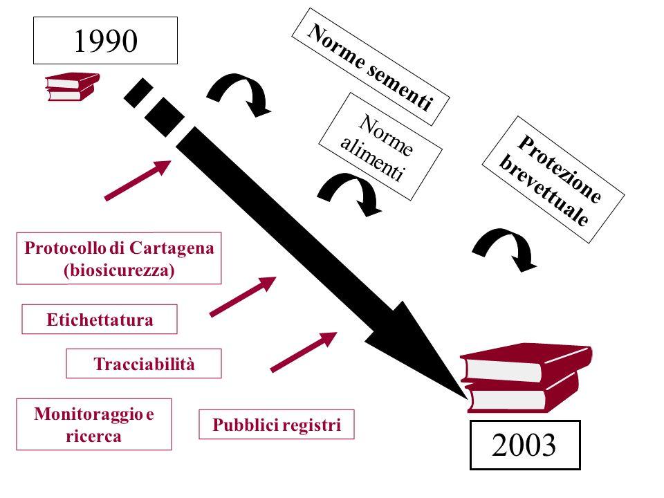 1990 2003 Tracciabilità Norme alimenti Protocollo di Cartagena (biosicurezza) Norme sementi Protezione brevettuale Etichettatura Monitoraggio e ricerc