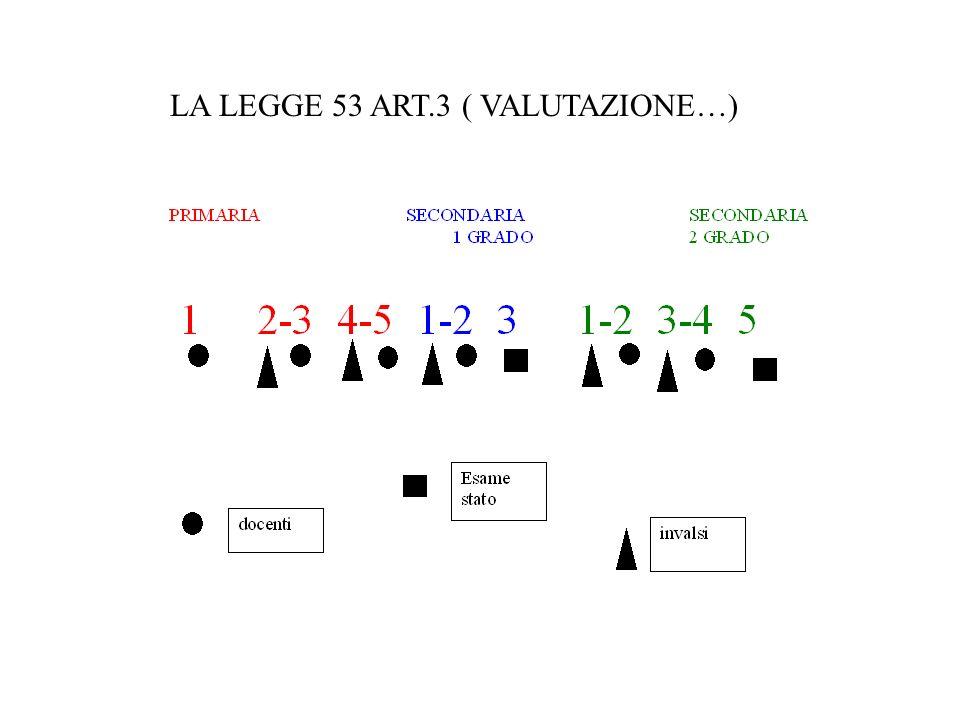 LA LEGGE 53 ART.3 ( VALUTAZIONE…)