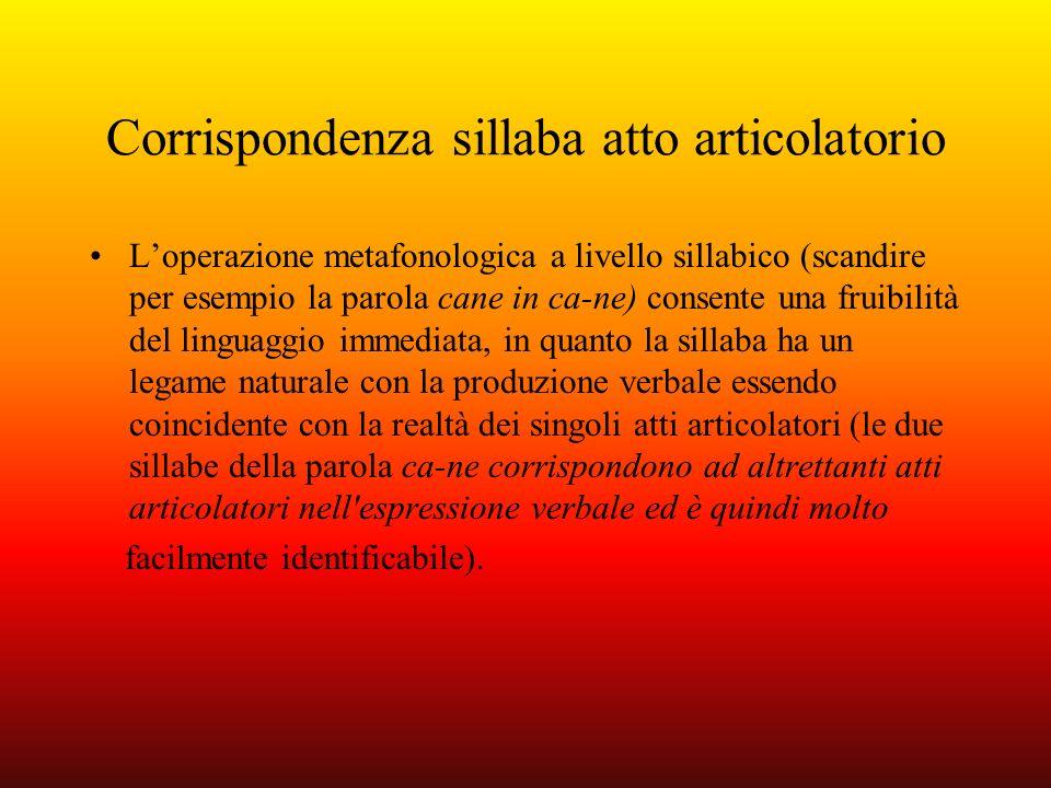 Corrispondenza sillaba atto articolatorio Loperazione metafonologica a livello sillabico (scandire per esempio la parola cane in ca-ne) consente una f