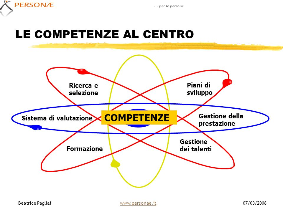Gestione dei talenti Gestione della prestazione Piani di sviluppo Ricerca e selezione Sistema di valutazione Formazione COMPETENZE LE COMPETENZE AL CE