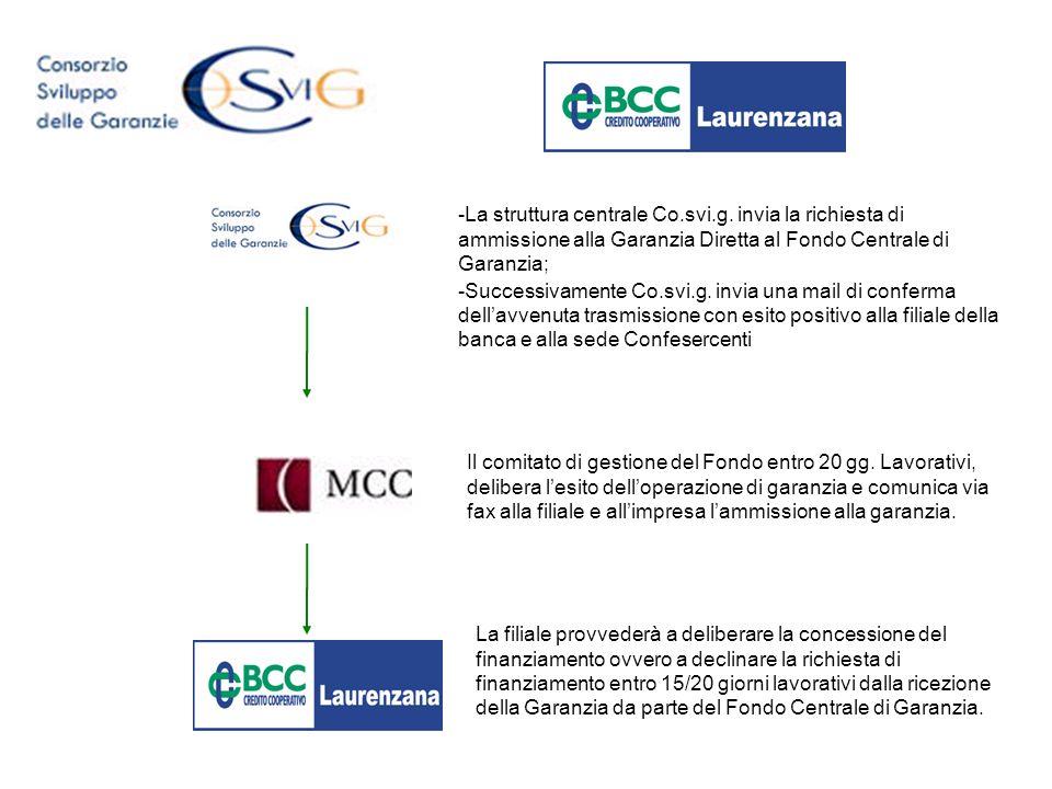 Il comitato di gestione del Fondo entro 20 gg. Lavorativi, delibera lesito delloperazione di garanzia e comunica via fax alla filiale e allimpresa lam