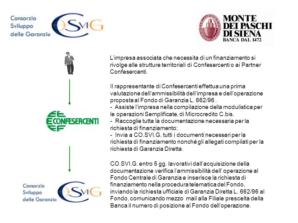 Entro 2 gg lavorativi dallinvio ufficiale della richiesta di Garanzia Diretta al Fondo da parte di CO.SVI.G, Il rappresentante Confesercenti o il Partner consegna la documentazione alla Filiale della Banca competente prescelta.