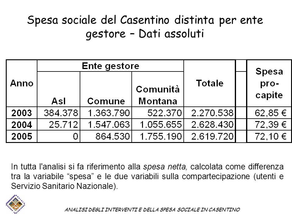 Spesa sociale del Casentino distinta per ente gestore – Dati assoluti ANALISI DEGLI INTERVENTI E DELLA SPESA SOCIALE IN CASENTINO In tutta l'analisi s