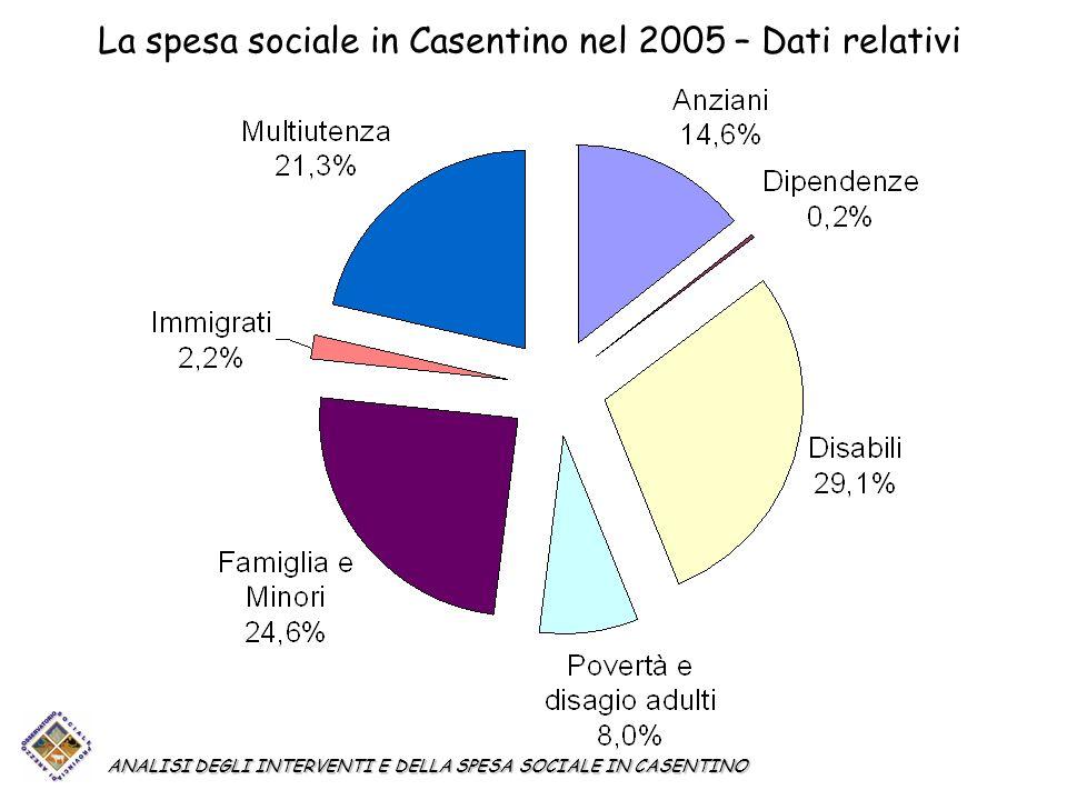La spesa sociale in Casentino nel 2005 – Dati relativi ANALISI DEGLI INTERVENTI E DELLA SPESA SOCIALE IN CASENTINO