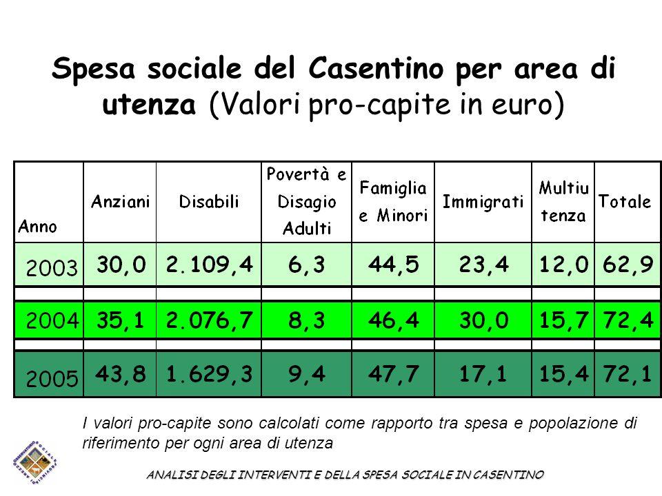 Spesa sociale del Casentino per area di utenza (Valori pro-capite in euro) ANALISI DEGLI INTERVENTI E DELLA SPESA SOCIALE IN CASENTINO I valori pro-capite sono calcolati come rapporto tra spesa e popolazione di riferimento per ogni area di utenza