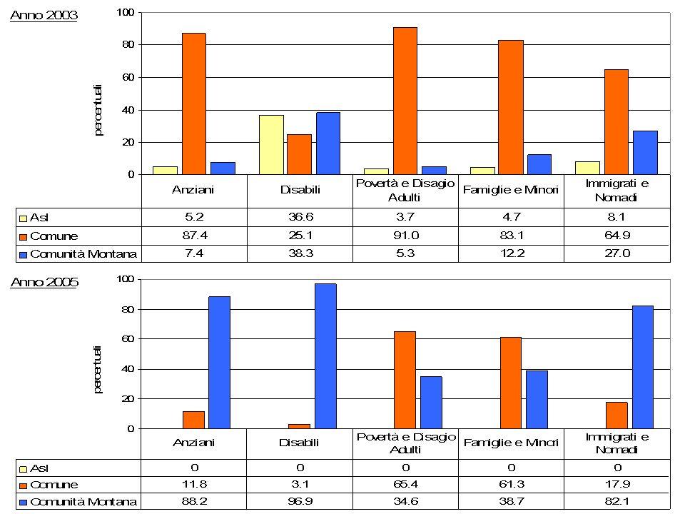 Spesa sociale del Casentino per ente gestore per le principali aree di utenza 2003 e 2005