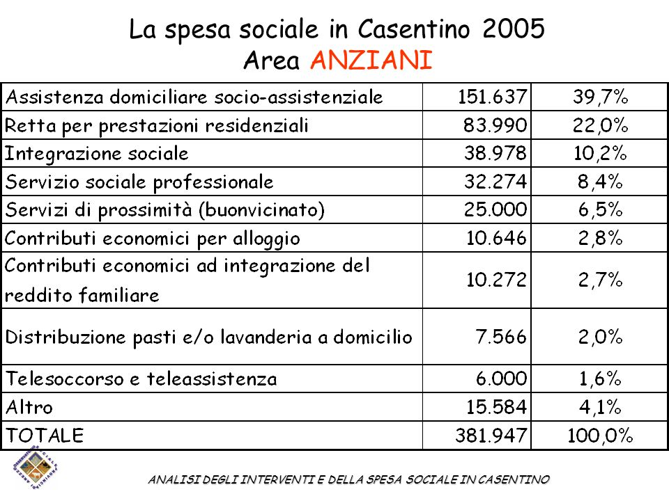 La spesa sociale in Casentino 2005 Area ANZIANI ANALISI DEGLI INTERVENTI E DELLA SPESA SOCIALE IN CASENTINO