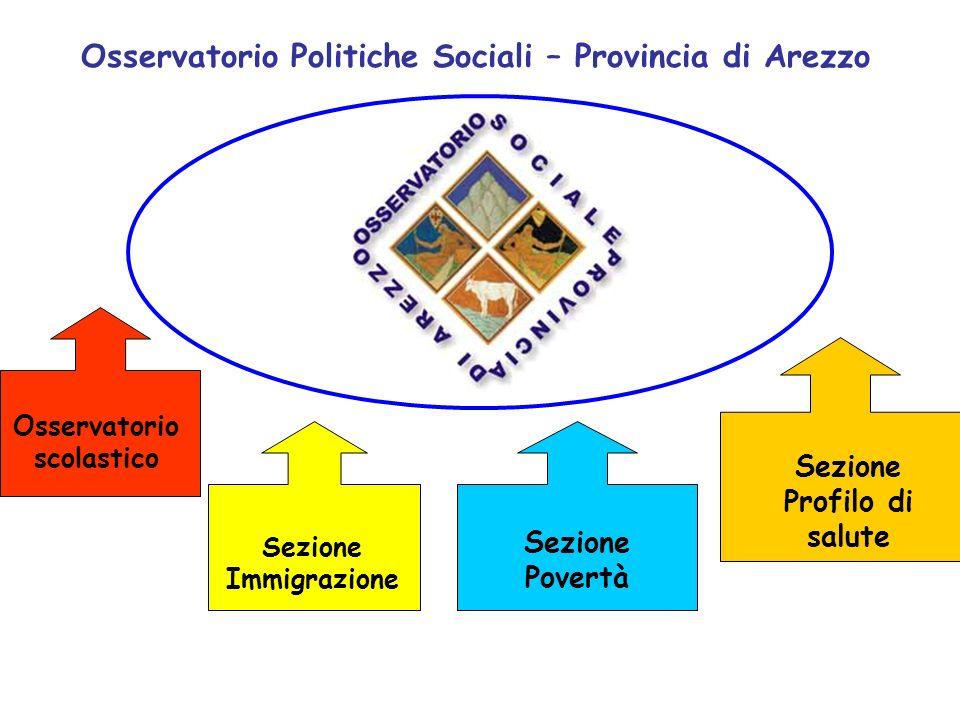 Osservatorio Politiche Sociali – Provincia di Arezzo Osservatorio scolastico Sezione Immigrazione Sezione Profilo di salute Sezione Povertà