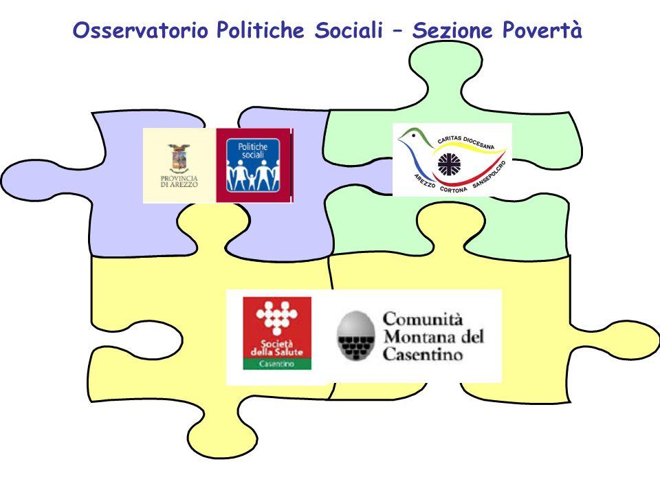 Osservatorio Politiche Sociali – Sezione Povertà