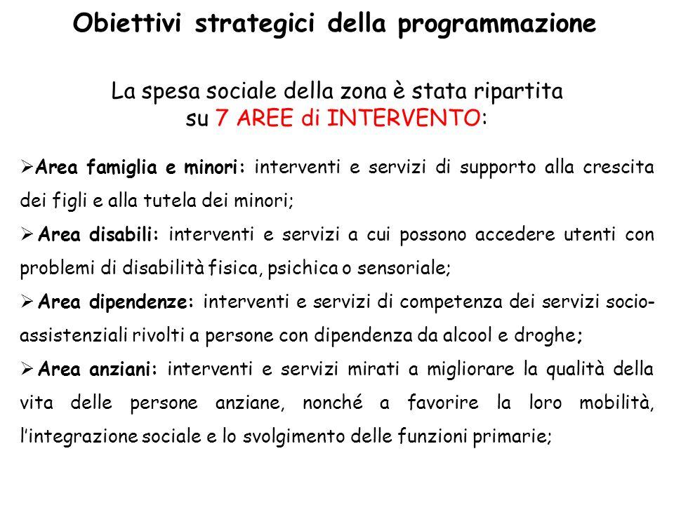Obiettivi strategici della programmazione La spesa sociale della zona è stata ripartita su 7 AREE di INTERVENTO: Area famiglia e minori: interventi e