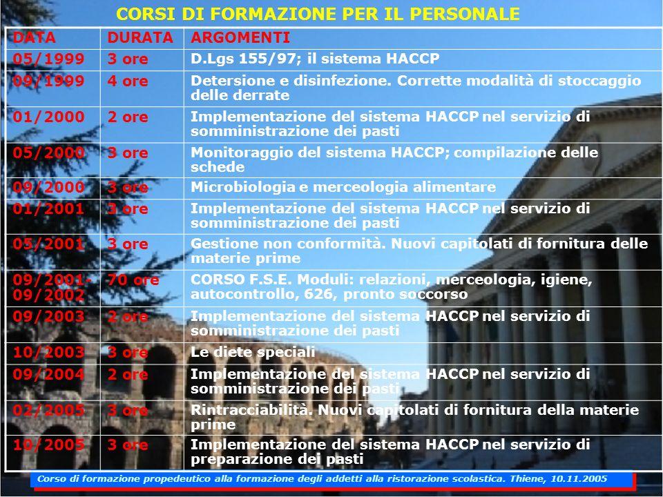CORSI DI FORMAZIONE PER IL PERSONALE DATADURATAARGOMENTI 05/19993 ore D.Lgs 155/97; il sistema HACCP 09/19994 ore Detersione e disinfezione.