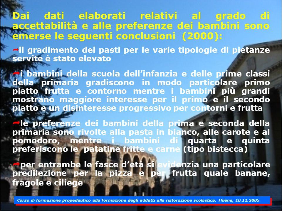 GRAFICI RELATIVI ALLINDAGINE DEL 2000