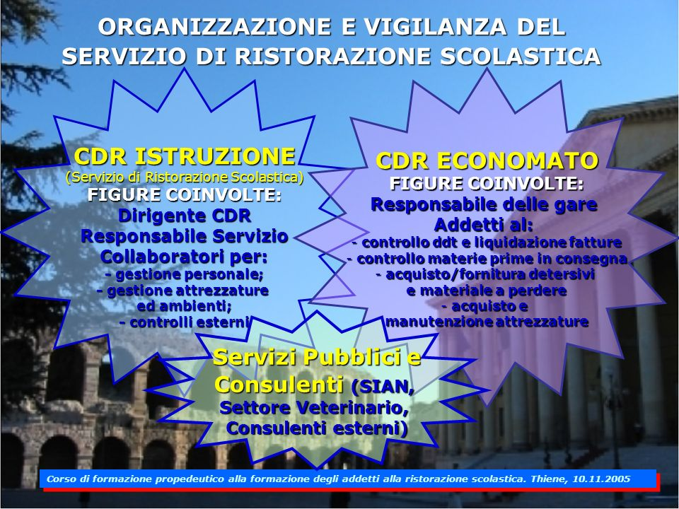 ORGANIZZAZIONE E VIGILANZA DEL SERVIZIO DI RISTORAZIONE SCOLASTICA CDR ISTRUZIONE (Servizio di Ristorazione Scolastica) FIGURE COINVOLTE: Dirigente CDR Responsabile Servizio Collaboratori per: - gestione personale; - gestione attrezzature ed ambienti; - controlli esterni CDR ECONOMATO FIGURE COINVOLTE: Responsabile delle gare Addetti al: - controllo ddt e liquidazione fatture - controllo materie prime in consegna - acquisto/fornitura detersivi e materiale a perdere - acquisto e manutenzione attrezzature Servizi Pubblici e Consulenti (SIAN, Settore Veterinario, Consulenti esterni)