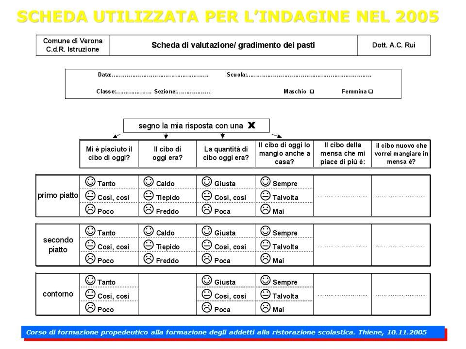 Indagine statistica sul grado di accettazione dei pasti e sulle preferenze espresse dai bambini COMUNE DI VERONA ottobre 2005 Lindagine è stata svolta