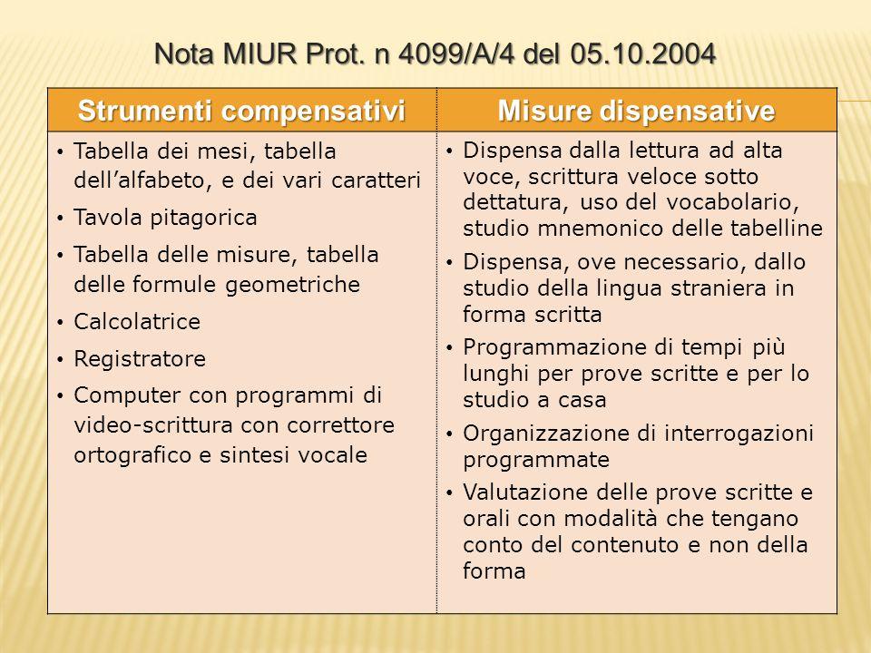 Strumenti compensativi Misure dispensative Tabella dei mesi, tabella dellalfabeto, e dei vari caratteri Tavola pitagorica Tabella delle misure, tabell