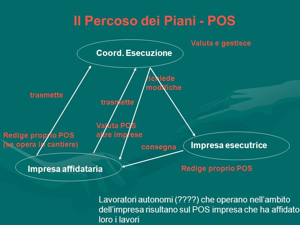 Dal POS al Piano di Sicurezza Sostitutivo Il Titolo IV cita esplicitamente sia il POS che il PSC.