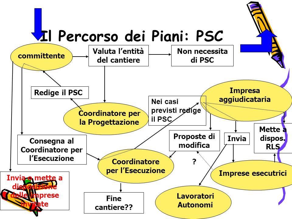 Il Percorso dei Piani: PSC committente Valuta lentità del cantiere Non necessita di PSC Coordinatore per la Progettazione Redige il PSC Invia o mette