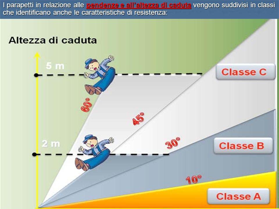 10 I parapetti in relazione alle pendenze e allaltezza di caduta vengono suddivisi in classi che identificano anche le caratteristiche di resistenza: