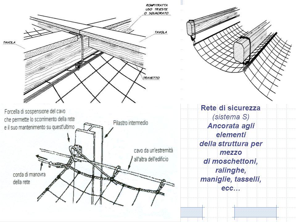 Rete di sicurezza (sistema S) Ancorata agli elementi della struttura per mezzo di moschettoni, ralinghe, maniglie, tasselli, ecc…