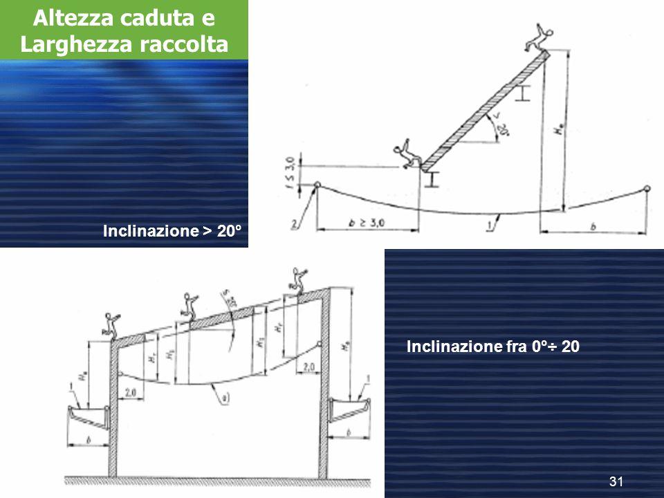 31 Inclinazione > 20° Inclinazione fra 0°÷ 20 Altezza caduta e Larghezza raccolta