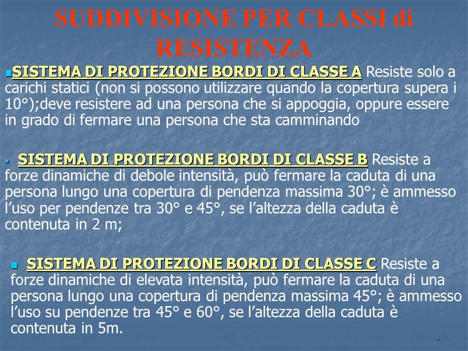 9 SUDDIVISIONE PER CLASSI di RESISTENZA SISTEMA DI PROTEZIONE BORDI DI CLASSE A SISTEMA DI PROTEZIONE BORDI DI CLASSE A Resiste solo a carichi statici