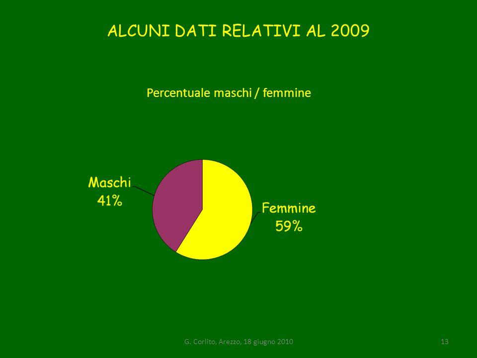 ALCUNI DATI RELATIVI AL 2009 Percentuale maschi / femmine G. Corlito, Arezzo, 18 giugno 201013