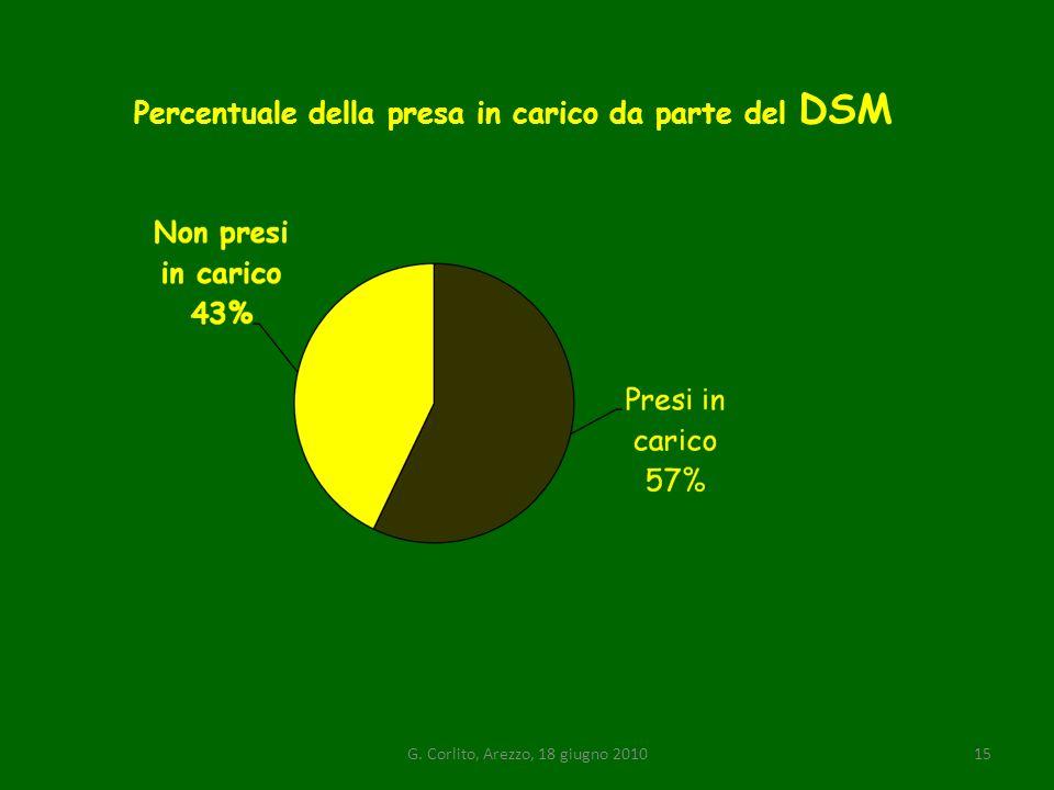 Percentuale della presa in carico da parte del DSM G. Corlito, Arezzo, 18 giugno 201015